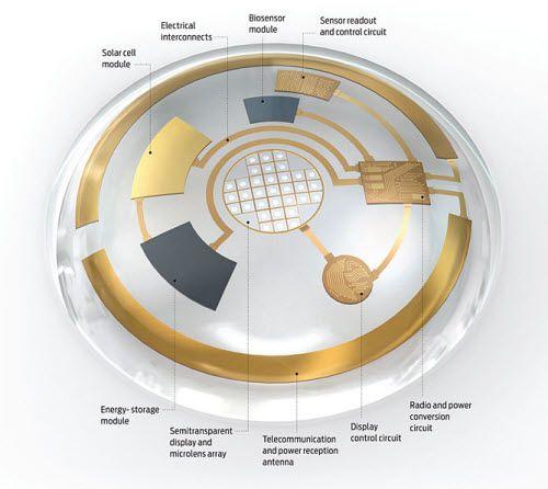 Bionic Contact Lense