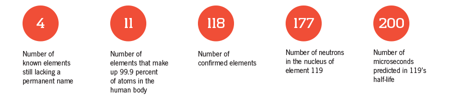 Number Of Elements