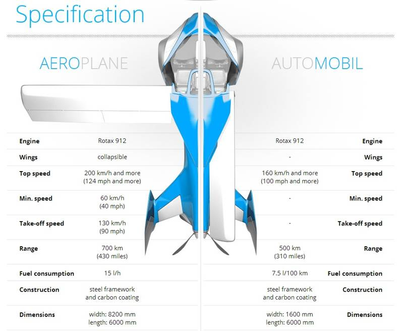Aeromobil flying car specification
