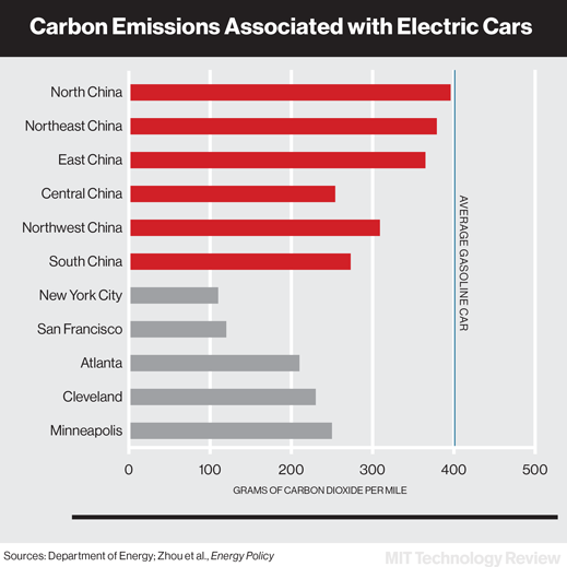 Carbon Emissions Associated with Electric Cars