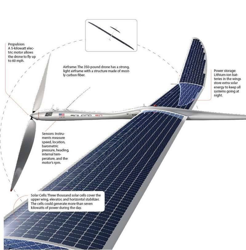 Solara 50 Specs