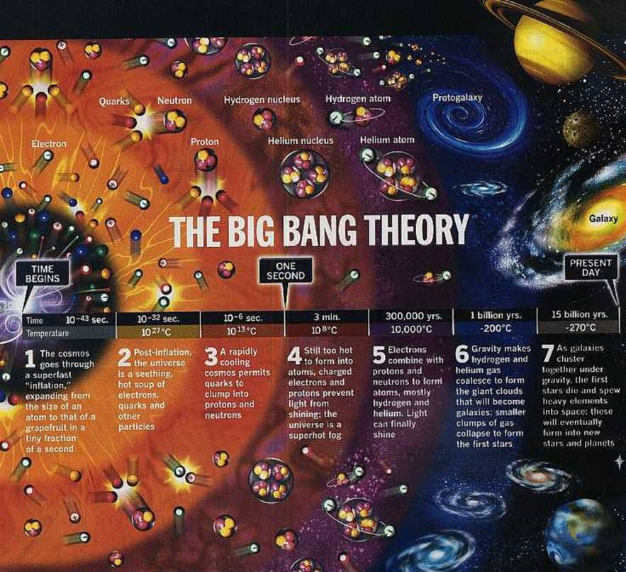 Big Bang Theory Infographic