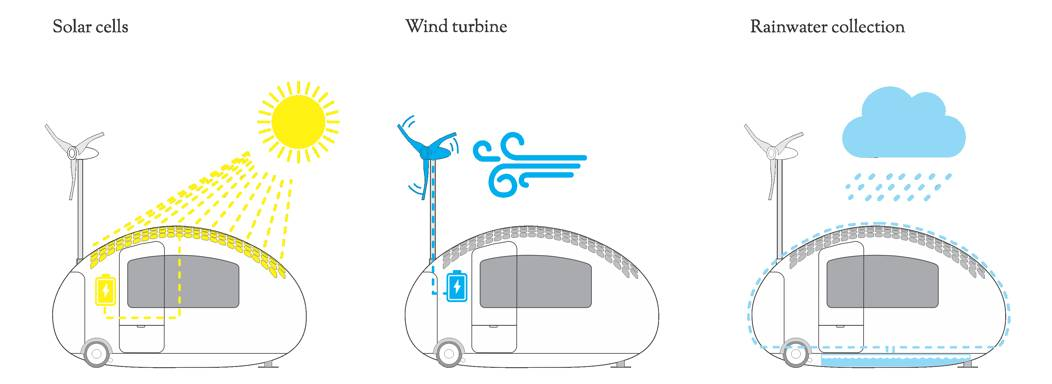 Ecocapsule: energy efficient mobile unit
