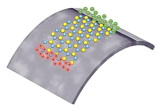 Positive and negative polarized charges are squeezed from a single layer of atoms, as it is being stretched