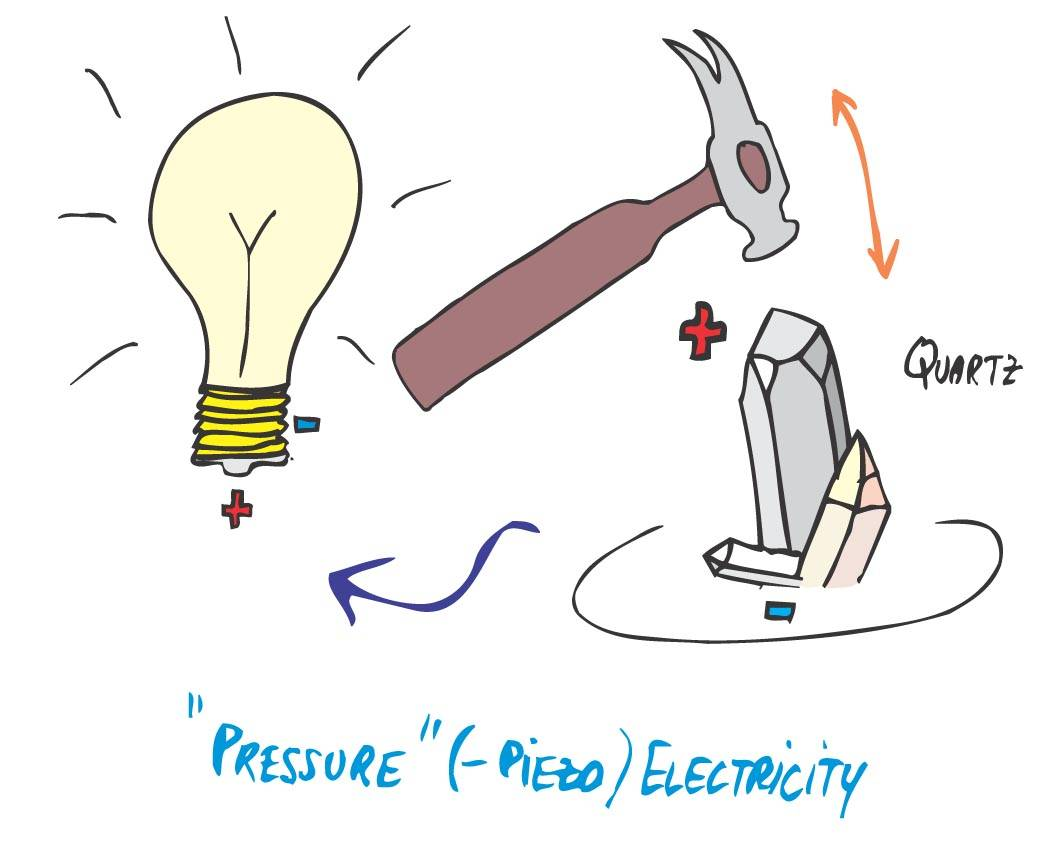 Principle of piezoelectricity