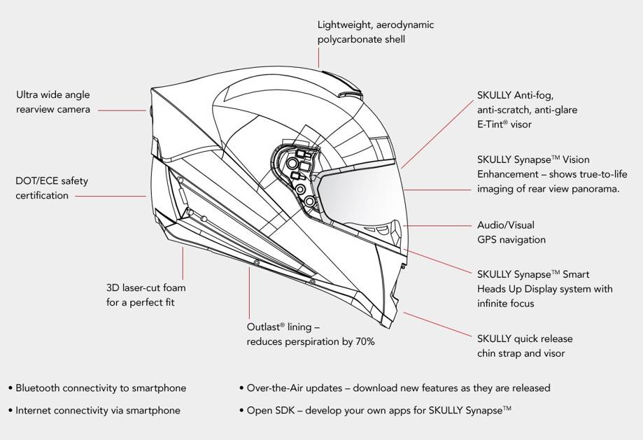 Skully Helmet AR-1 Description