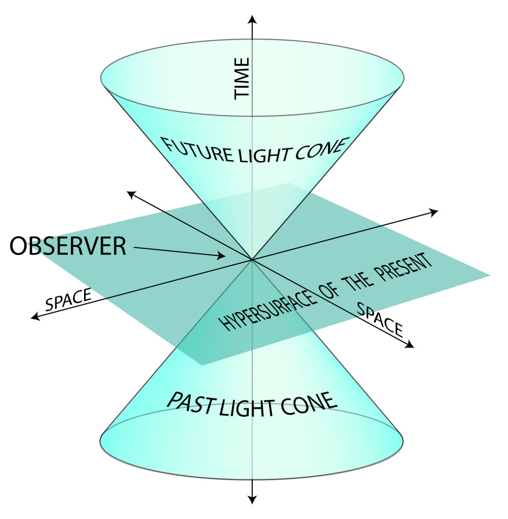 Diagrammatic representation of spacetime